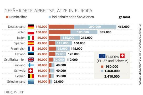 Die Welt: Продолжение санкций будет стоить ЕС €100 млрд и 2,4 млн рабочих мест